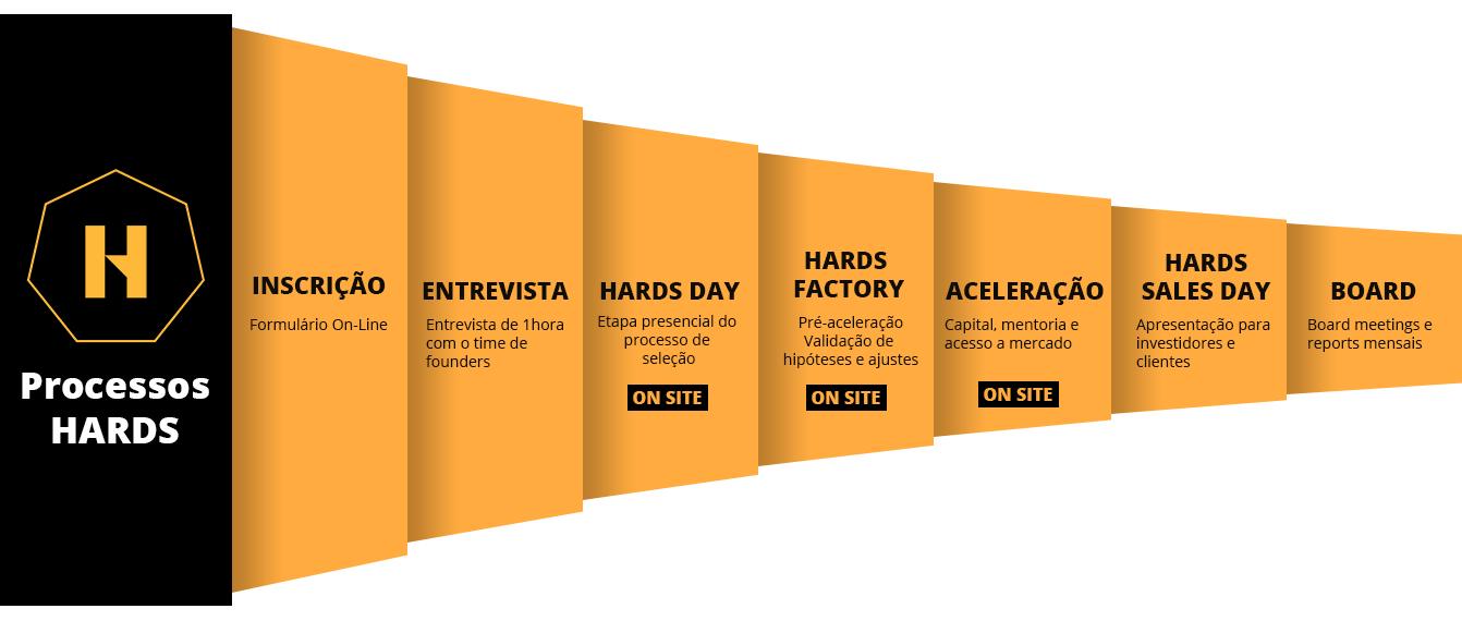 processo_hards